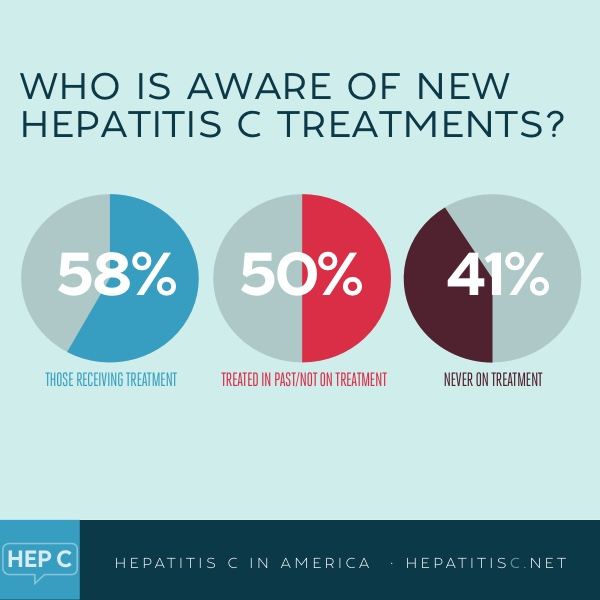 Hep C treatment awareness