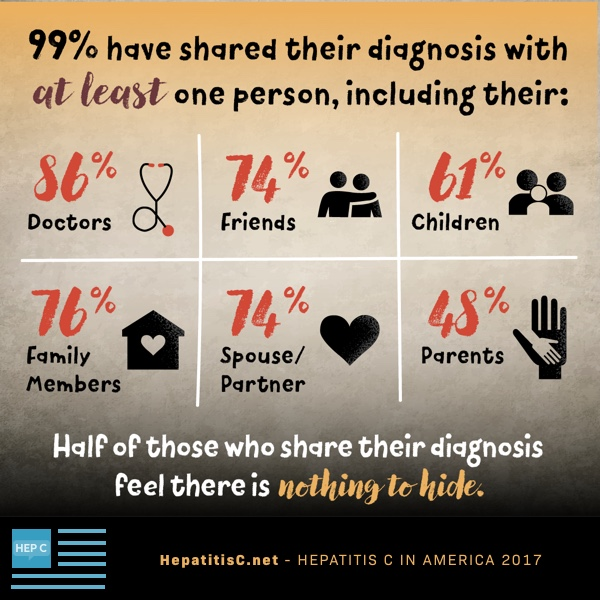 sharing diagnosis